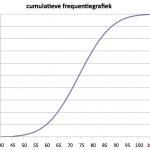 Cumulatieve frequentiegrafiek
