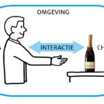 Een mens en een fles champagne staan in een omgeving. Tussen hen in staat een pijl die naar twee richtingen wijst, met 'interactie' er op.
